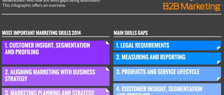 Marketingové dovednosti pro rok 2014